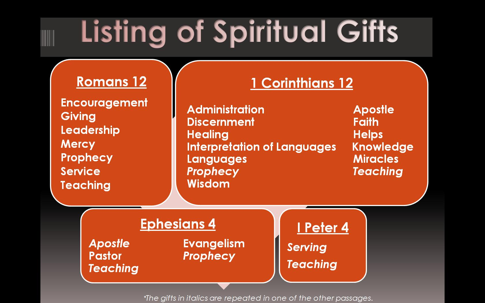 how many spiritual gifts are there? | upwards church